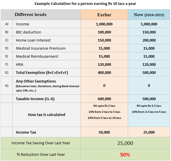 Printables Income Calculation Worksheet income tax calculator ay 15 16 in excel format july 2013 gsoft formula for e calculation india build a